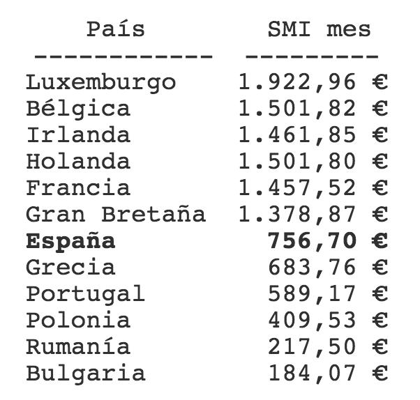 Salario Mínimo Interprofesional en europa